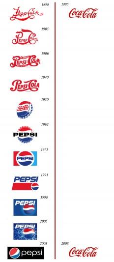 Logolängenvergleich: Pepsi vs. Coca-Cola (Logoevolution II) | Werbeblogger – Weblog über Marketing, Werbung und PR » Blog Archiv » Logolängenvergleich: Pepsi vs. Coca-Cola (Logoevolution II)