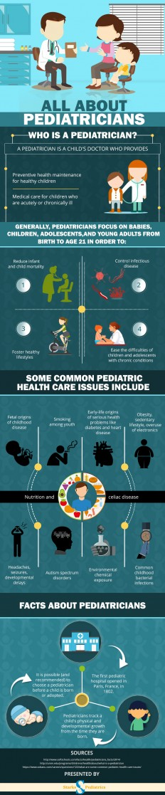 Infographic: The Importance of Pediatrician - Starks Pediatrics at Mallard Creek, PLLC