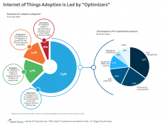 Key Factors Accelerating Adoption of IoT | Aurosys Solutions