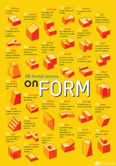 30 in-form-actions: A Matrix of Formal Vocabulary – ARCHILIBS