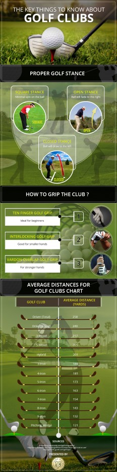 Infographic –Things You Must Know About Golf Clubs - Lago Mar Country Club