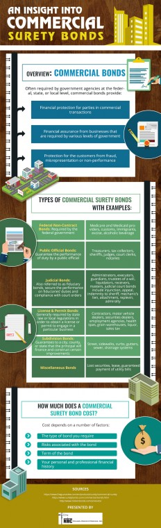 Infographic : Types of Commercial Surety Bonds Explained