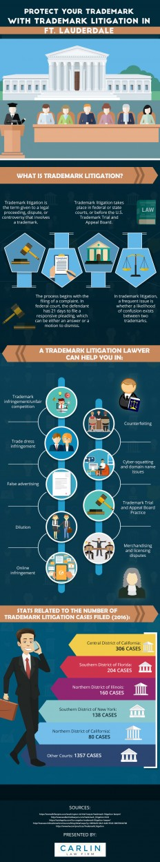Infographic: How You Can Protect Your Trademark? | Carlin Law Firm