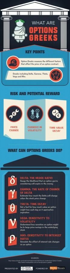 Options Greeks Explained - Blog - SteadyOptions