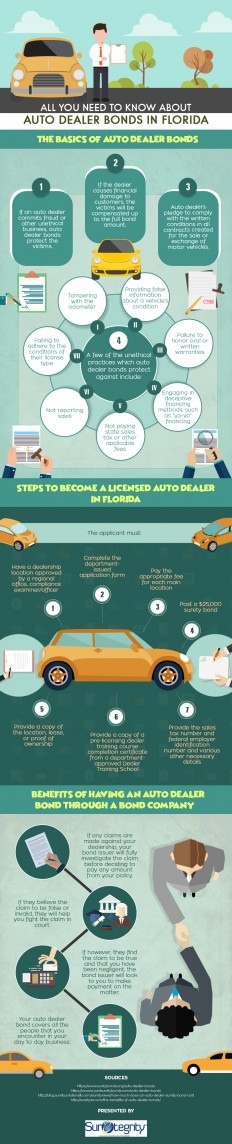 Infographic : All about Auto Dealer Bonds - Suretegrity