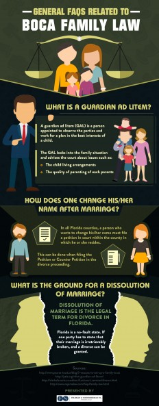 Infographic : FAQs related to Boca Family Law-FELDMAN & SCHNEIDERMAN P.L.