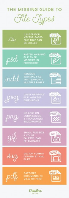 Infographic: The Missing Guide to File Types on Inspirationde