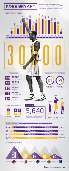 Kobe Bryant 30,000 Points Infographic on Inspirationde