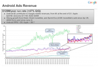 First Android revenue numbers revealed: $278.1m in 2010, iPhone more lucrative | The Verge
