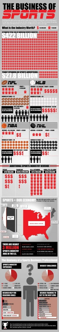 The Business of Sports [INFOGRAPHIC] | inspirationfeed.com
