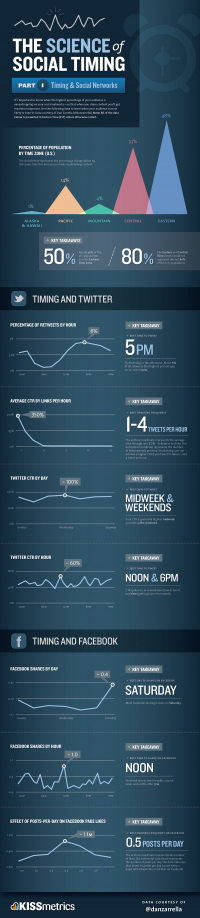 When's the best time to Tweet? How often to po...   Ynput
