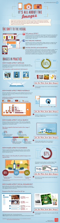 its-all-about-images-infographic_1000.png (PNG Image, 1000 × 3702 pixels)