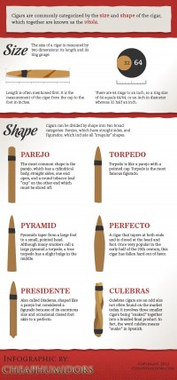 [INFOGRAPHIC] Cigar Sizes and Shapes « CheapHumidors.com Blog