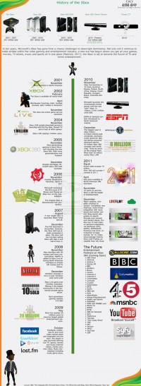 The History of The Xbox - Infographic by ~a2designs