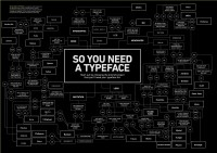 So You Need a Typeface | Visual.ly