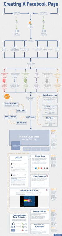 Creating A Facebook Page [Infographic] | inspirationfeed.com