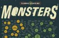 Pop Chart Lab — The Diabolical Diagram of Movie Monsters