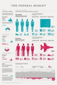 U.S. Federal Budget Infographics - Nicole Yeo