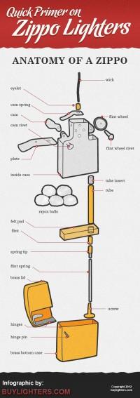 Zippo Lighters 101 - Anatomy of a Zippo - BuyLighters.com