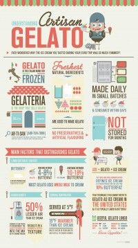 Artisan Gelato Infographics on