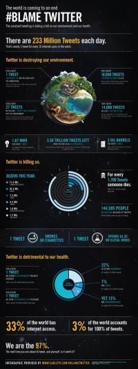 Cool Infographics Gallery / Infographic Contest Winner: #BlameTwitter