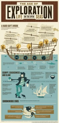 Infographics / Age of Exploration: Life on the Open Seas — Designspiration