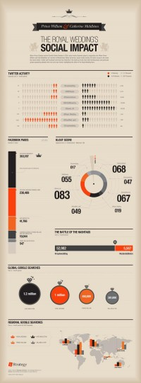 Infographics / The Royal Weddings Social Impact - INFOGRAPHIC — Designspiration