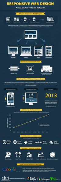 responsive-web-design-infographic.jpg (995×2946)