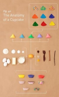 The Anatomy of A Recipe - Jason Oberholtzer - Charts and Leisure - Forbes — Designspiration