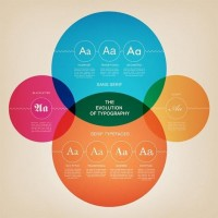 The Evolution of Typography (Infographic) | infographics — Designspiration