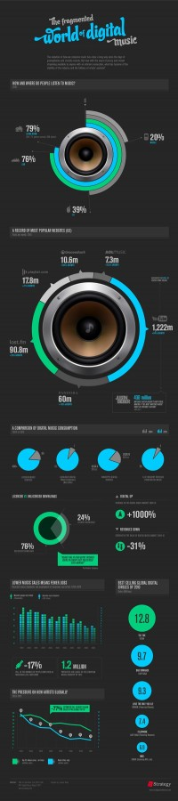 The Fragmented World of Digital Music - INFOGRAPHIC on